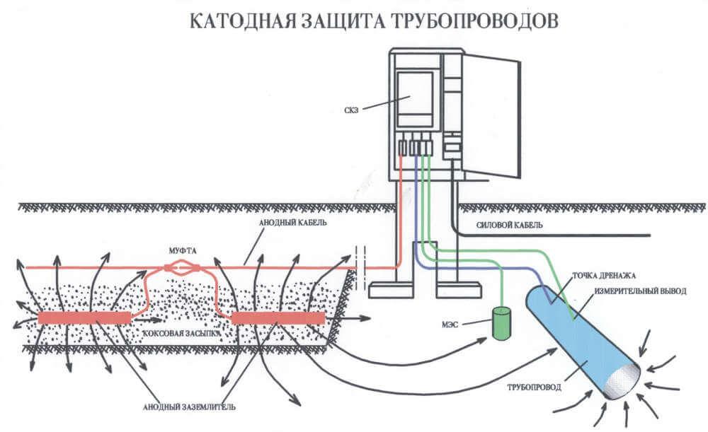 катодная защита от коррозии трубопроводов