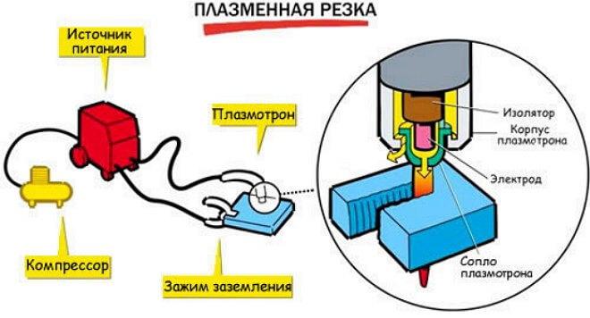 как сделать плазморез из инвертора