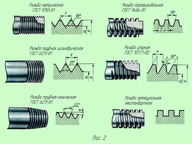 Цилиндрическая трубная резьба - как нарезать своими руками