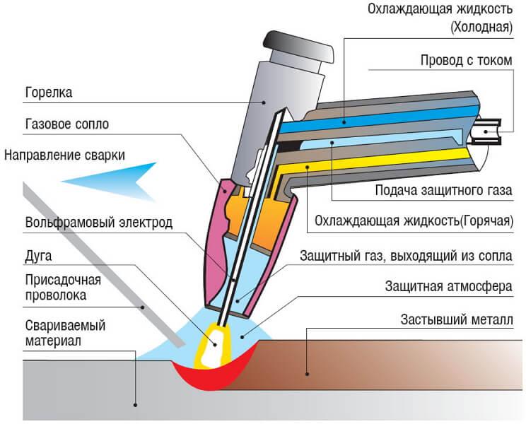 сварка в защитных газах