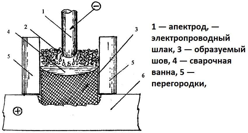 Электрошлаковая